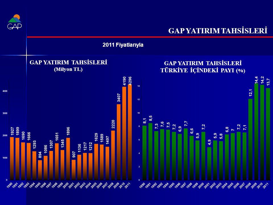 2011 Fiyatlarıyla GAP YATIRIM TAHSİSLERİ (Milyon TL) GAP YATIRIM TAHSİSLERİ TÜRKİYE İÇİNDEKİ PAYI ( %) GAP YATIRIM TAHSİSLERİ