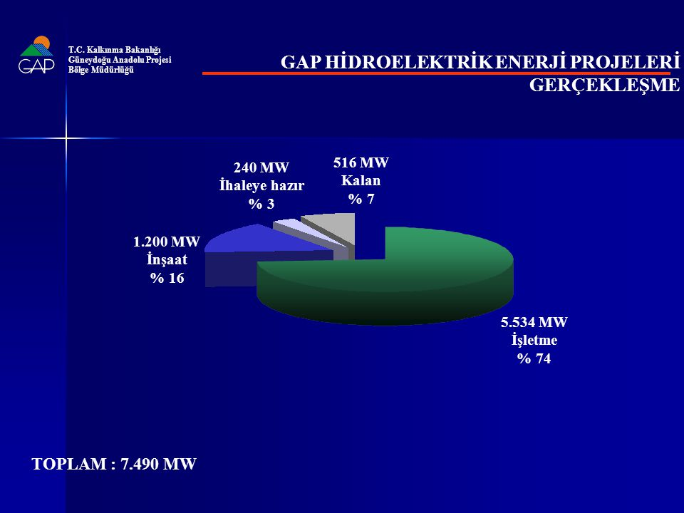 TOPLAM : 7.490 MW 1.200 MW İnşaat % 16 5.534 MW İşletme % 74 240 MW İhaleye hazır % 3 516 MW Kalan % 7 GAP HİDROELEKTRİK ENERJİ PROJELERİ GERÇEKLEŞME T.C.