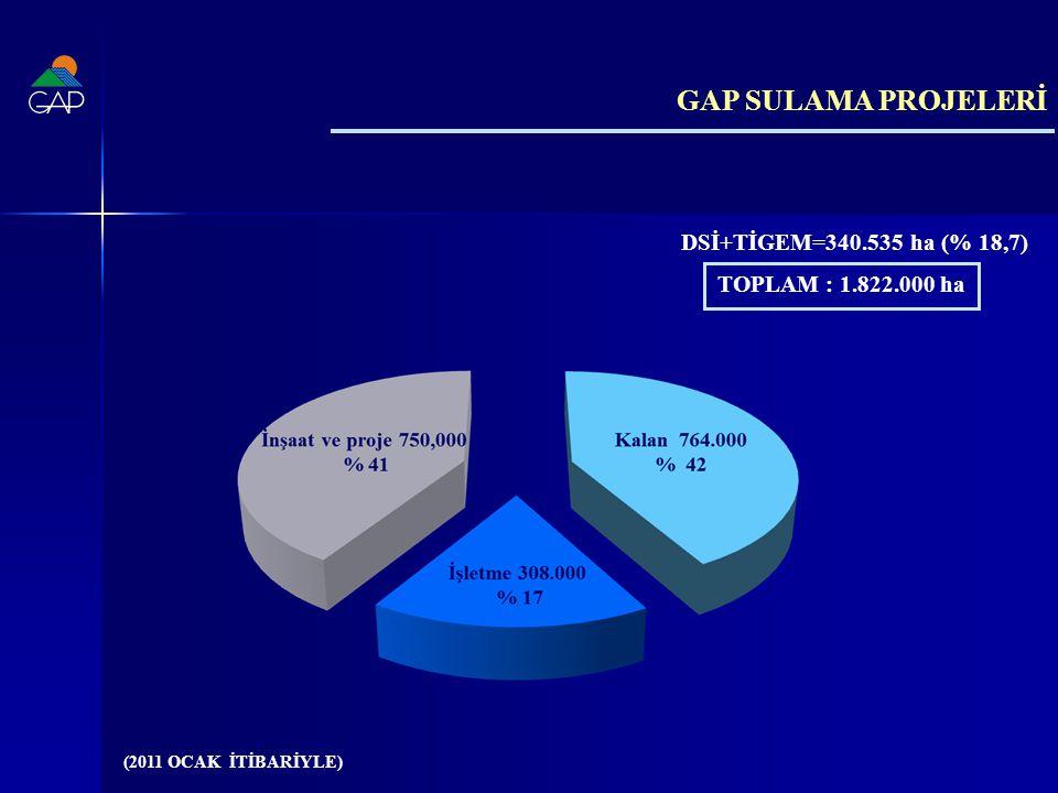 GAP SULAMA PROJELERİ TOPLAM : 1.822.000 ha (2011 OCAK İTİBARİYLE) DSİ+TİGEM=340.535 ha (% 18,7)