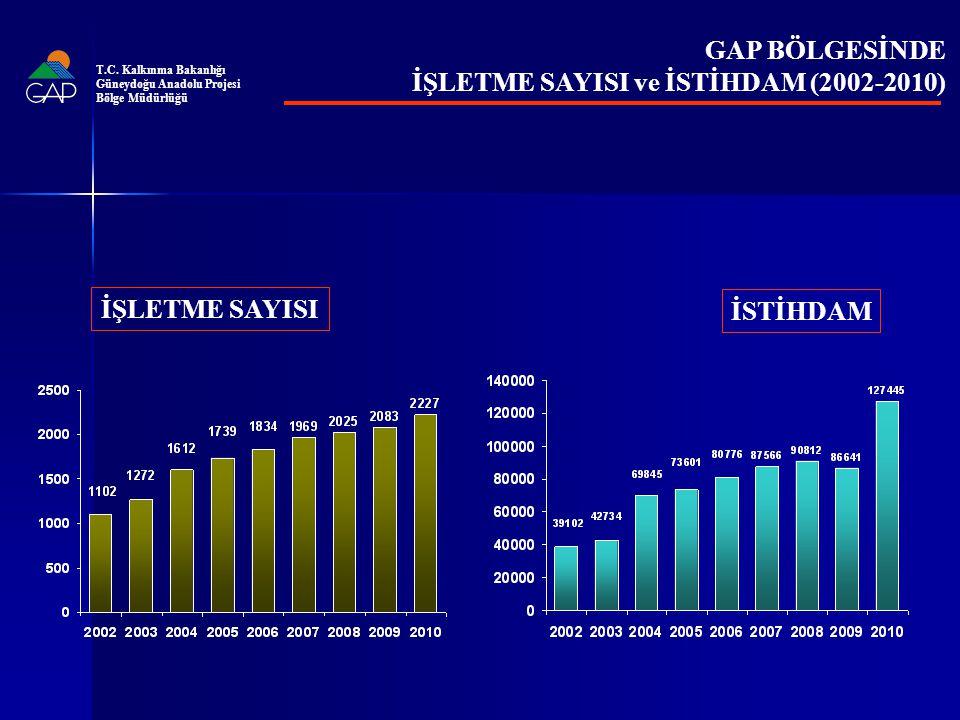 GAP BÖLGESİNDE İŞLETME SAYISI ve İSTİHDAM (2002-2010) İŞLETME SAYISI İSTİHDAM T.C.