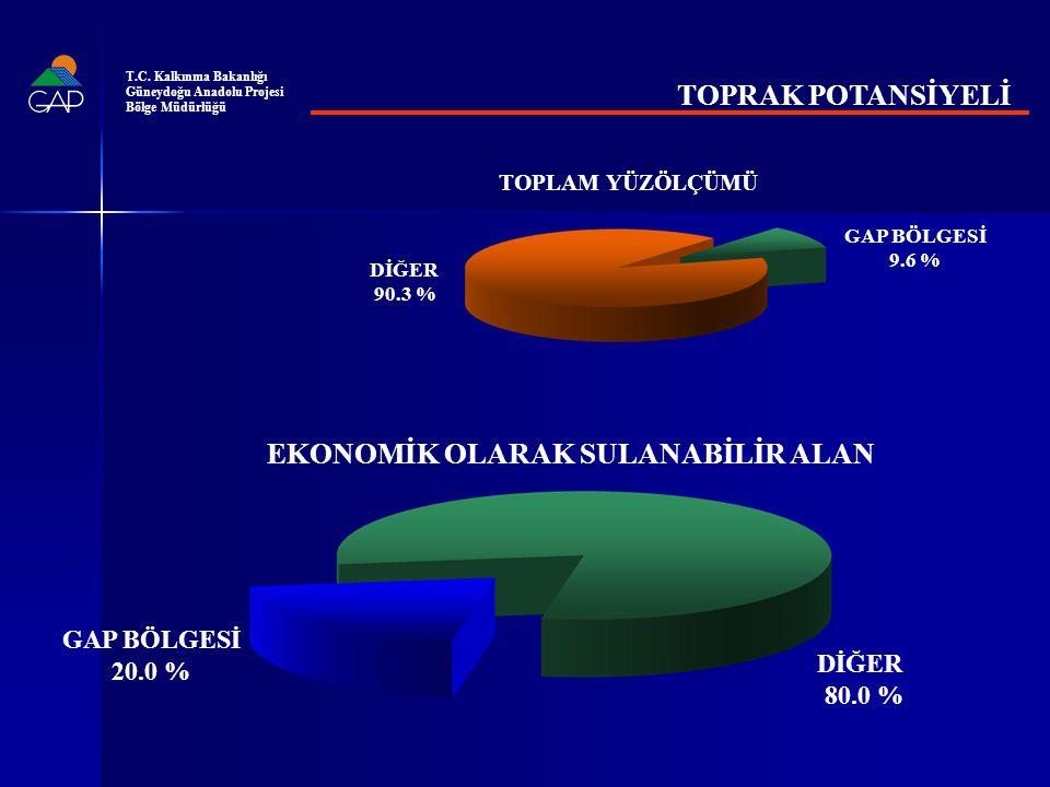 GAP SULAMA YATIRIMLARI (BİN TL) 2011 Fiyatları ile T.C.