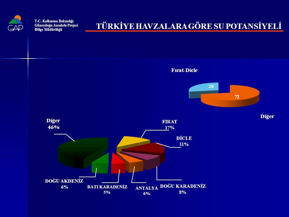GAP SULAMA YATIRIMLARI (%) GAP YATIRIM TAHSİSLERİ T.C.