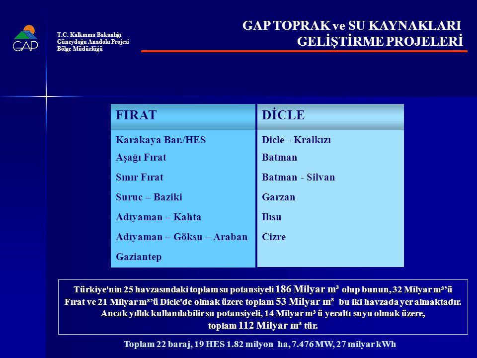 PAZAR BÜYÜKLÜĞÜ (Nüfus) Kaynak: EUROSTAT(2007, Üye ülkeler) TURKSTAT (2010, Güneydoğu Anadolu Bölgesi) T.C.