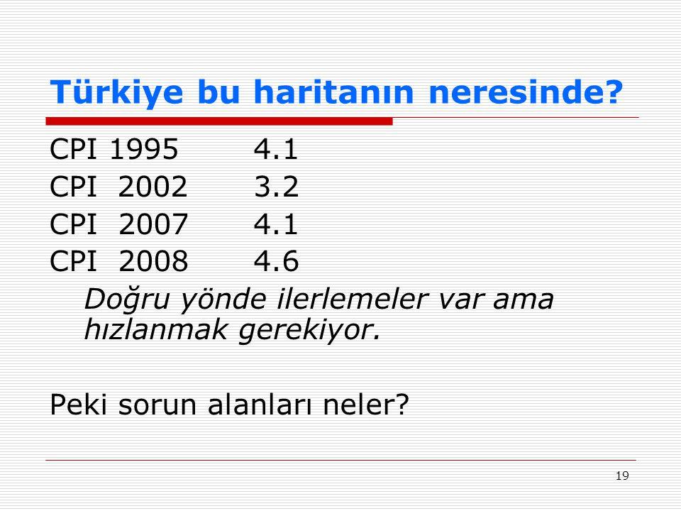19 Türkiye bu haritanın neresinde? CPI 19954.1 CPI 20023.2 CPI 20074.1 CPI 20084.6 Doğru yönde ilerlemeler var ama hızlanmak gerekiyor. Peki sorun ala