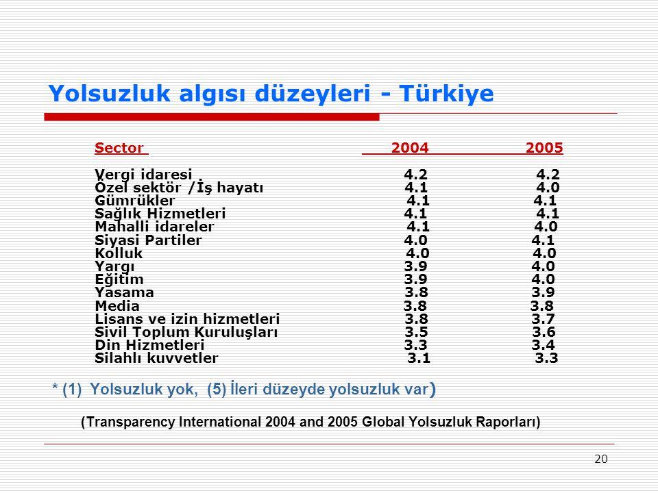 20 Yolsuzluk algısı düzeyleri - Türkiye Sector ___2004__________2005 Vergi idaresi 4.2 4.2 Özel sektör /İş hayatı 4.1 4.0 Gümrükler 4.1 4.1 Sağlık Hiz