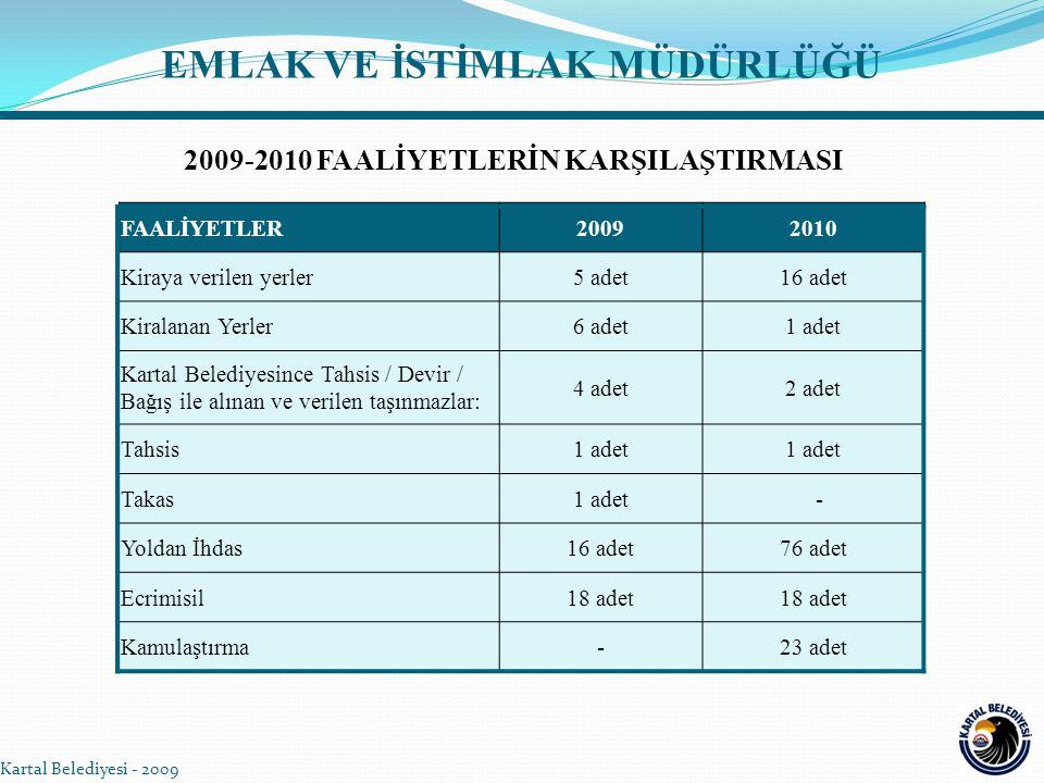 Kartal Belediyesi - 2009 EMLAK VE İSTİMLAK MÜDÜRLÜĞÜ FAALİYETLER20092010 Kiraya verilen yerler5 adet16 adet Kiralanan Yerler6 adet1 adet Kartal Beledi