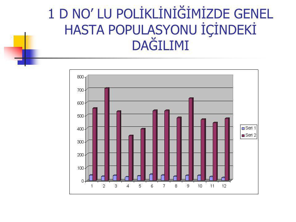 1 D NO' LU POLİKLİNİĞİMİZDE GENEL HASTA POPULASYONU İÇİNDEKİ DAĞILIMI