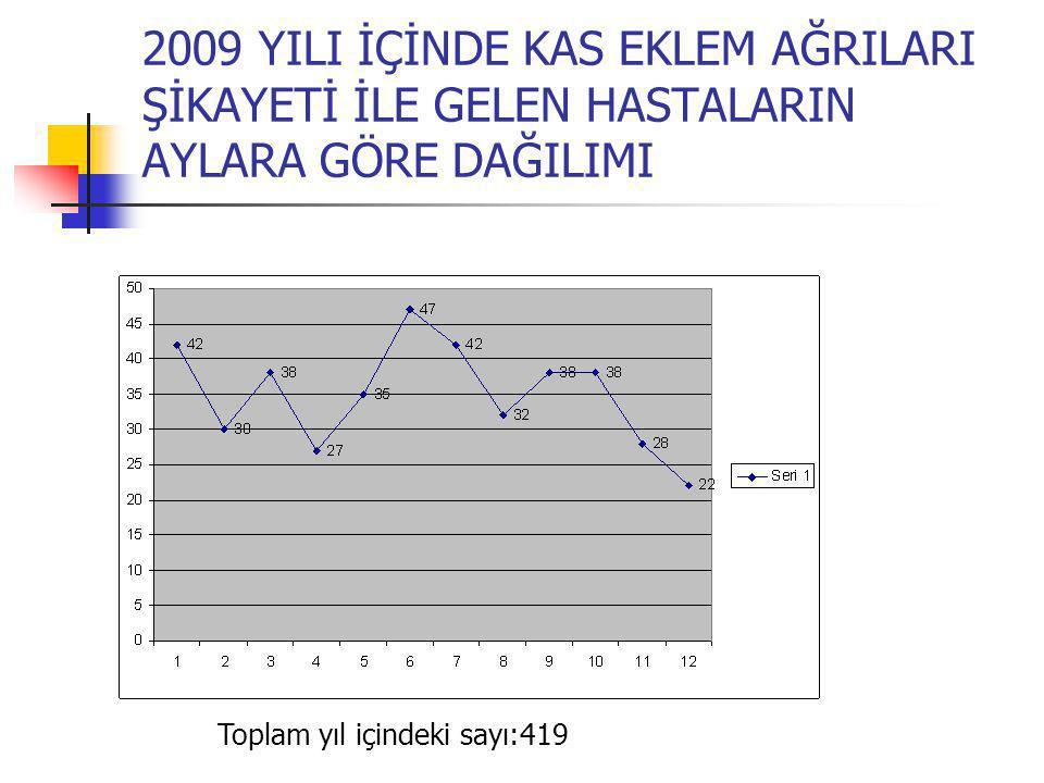 2009 YILI İÇİNDE KAS EKLEM AĞRILARI ŞİKAYETİ İLE GELEN HASTALARIN AYLARA GÖRE DAĞILIMI Toplam yıl içindeki sayı:419