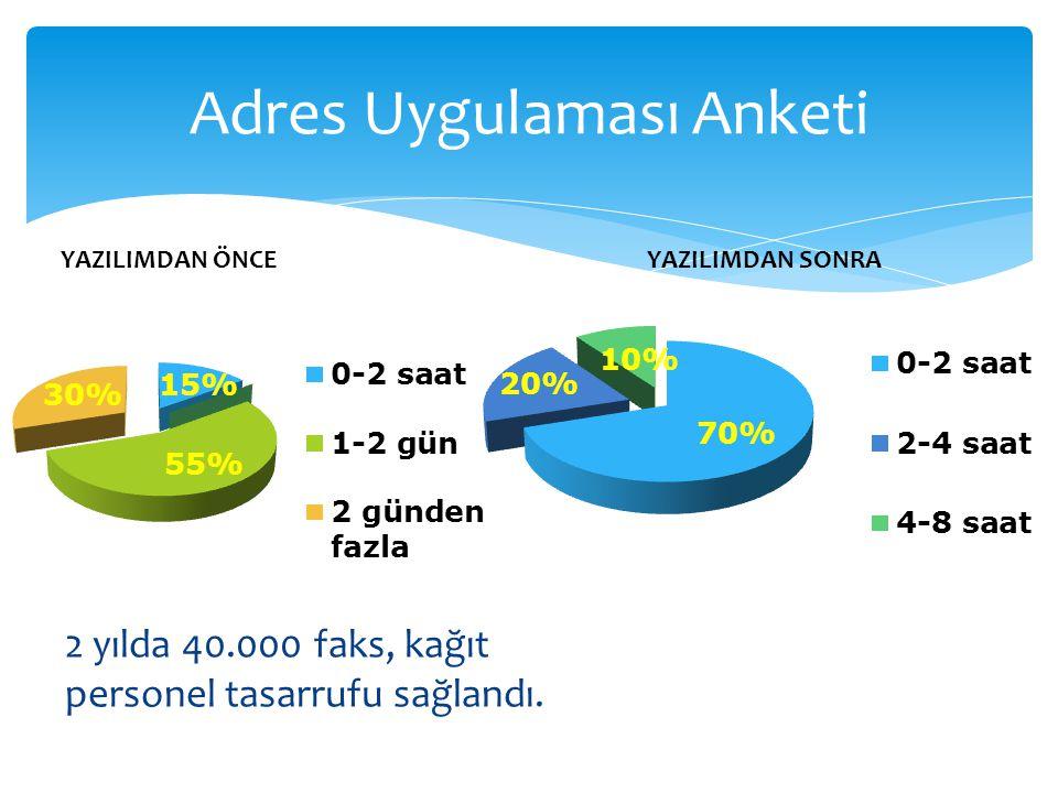 Adres Uygulaması Anketi 2 yılda 40.000 faks, kağıt personel tasarrufu sağlandı. YAZILIMDAN ÖNCEYAZILIMDAN SONRA