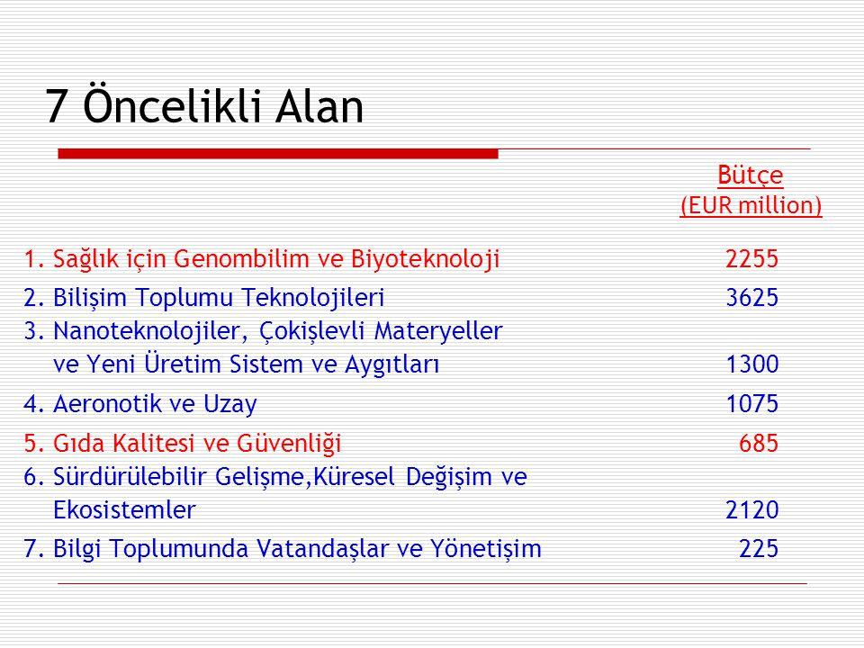 7 Öncelikli Alan 1. Sağlık için Genombilim ve Biyoteknoloji 2255 2. Bilişim Toplumu Teknolojileri 3625 3. Nanoteknolojiler, Çokişlevli Materyeller ve