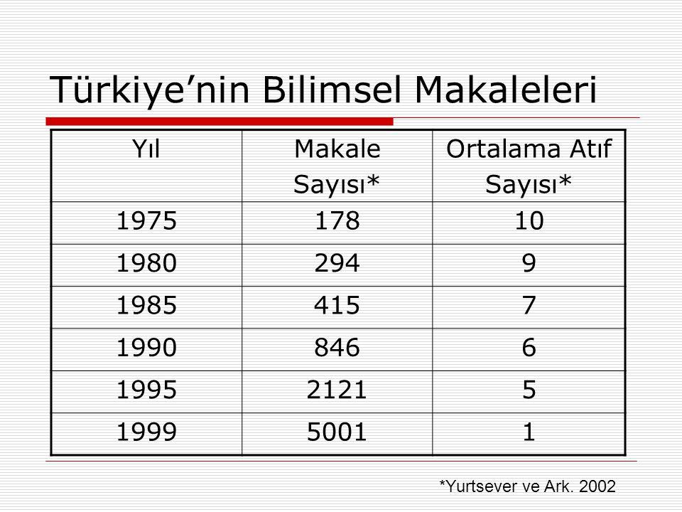 Türkiye'nin Bilimsel Makaleleri YılMakale Sayısı* Ortalama Atıf Sayısı* 197517810 19802949 19854157 19908466 199521215 199950011 *Yurtsever ve Ark. 20