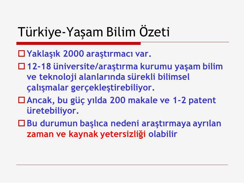 Türkiye-Yaşam Bilim Özeti  Yaklaşık 2000 araştırmacı var.  12-18 üniversite/araştırma kurumu yaşam bilim ve teknoloji alanlarında sürekli bilimsel ç