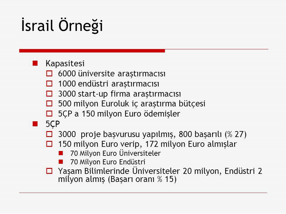 İsrail Örneği Kapasitesi  6000 üniversite araştırmacısı  1000 endüstri araştırmacısı  3000 start-up firma araştırmacısı  500 milyon Euroluk iç ara