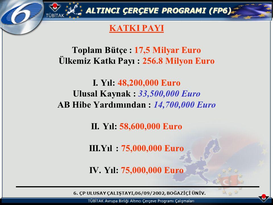 6. ÇP ULUSAY ÇALIŞTAYI,06/09/2002, BOĞAZİÇİ ÜNİV. ALTINCI ÇERÇEVE PROGRAMI (FP6) KATKI PAYI Toplam Bütçe : 17,5 Milyar Euro Ülkemiz Katkı Payı : 256.8