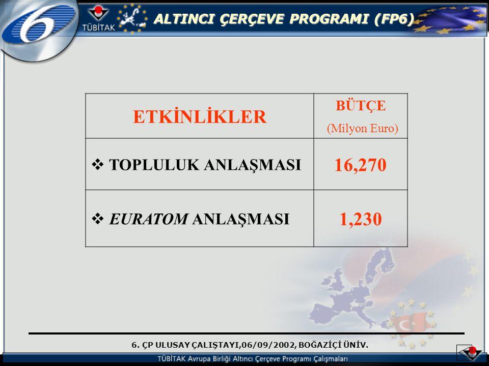 6. ÇP ULUSAY ÇALIŞTAYI,06/09/2002, BOĞAZİÇİ ÜNİV. ALTINCI ÇERÇEVE PROGRAMI (FP6) ETKİNLİKLER BÜTÇE (Milyon Euro)  TOPLULUK ANLAŞMASI 16,270  EURATOM