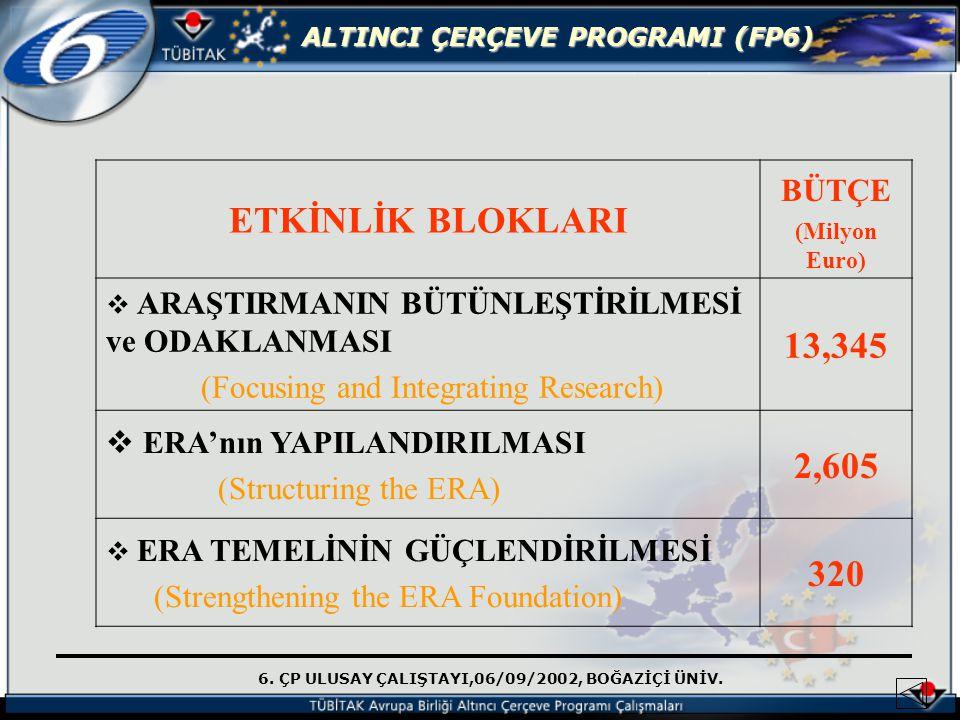 6. ÇP ULUSAY ÇALIŞTAYI,06/09/2002, BOĞAZİÇİ ÜNİV. ALTINCI ÇERÇEVE PROGRAMI (FP6) ETKİNLİK BLOKLARI BÜTÇE (Milyon Euro)  ARAŞTIRMANIN BÜTÜNLEŞTİRİLMES