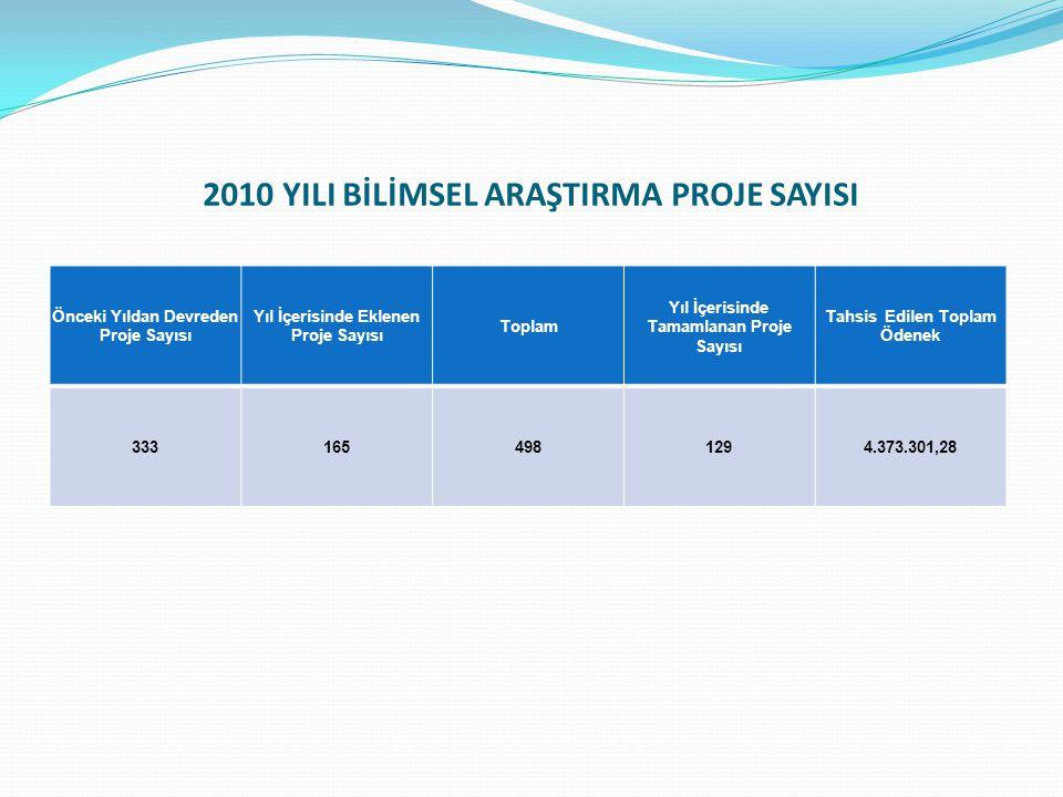 2010 YILI BİLİMSEL ARAŞTIRMA PROJE SAYISI Önceki Yıldan Devreden Proje Sayısı Yıl İçerisinde Eklenen Proje Sayısı Toplam Yıl İçerisinde Tamamlanan Proje Sayısı Tahsis Edilen Toplam Ödenek 3331654981294.373.301,28