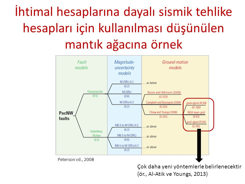 İhtimal hesaplarına dayalı sismik tehlike hesapları için kullanılması düşünülen mantık ağacına örnek Peterson vd., 2008 Çok daha yeni yöntemlerle beli