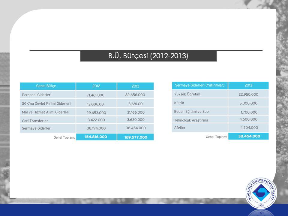B.Ü. Bütçesi (2012-2013)
