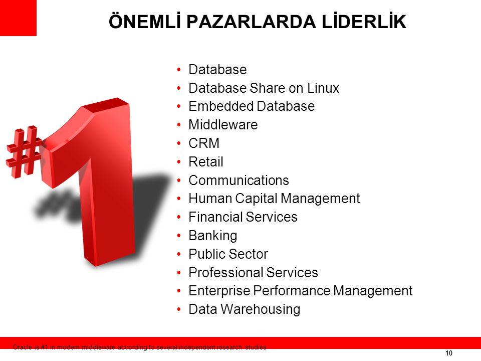 10 ÖNEMLİ PAZARLARDA LİDERLİK Database Database Share on Linux Embedded Database Middleware CRM Retail Communications Human Capital Management Financi