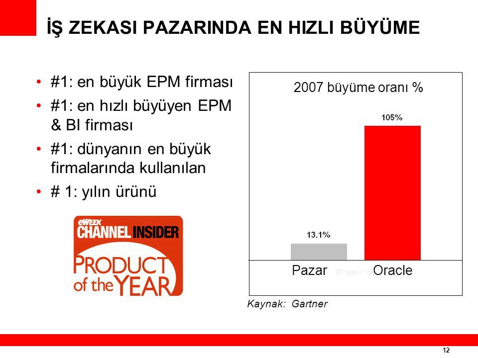 12 İŞ ZEKASI PAZARINDA EN HIZLI BÜYÜME #1: en büyük EPM firması #1: en hızlı büyüyen EPM & BI firması #1: dünyanın en büyük firmalarında kullanılan #