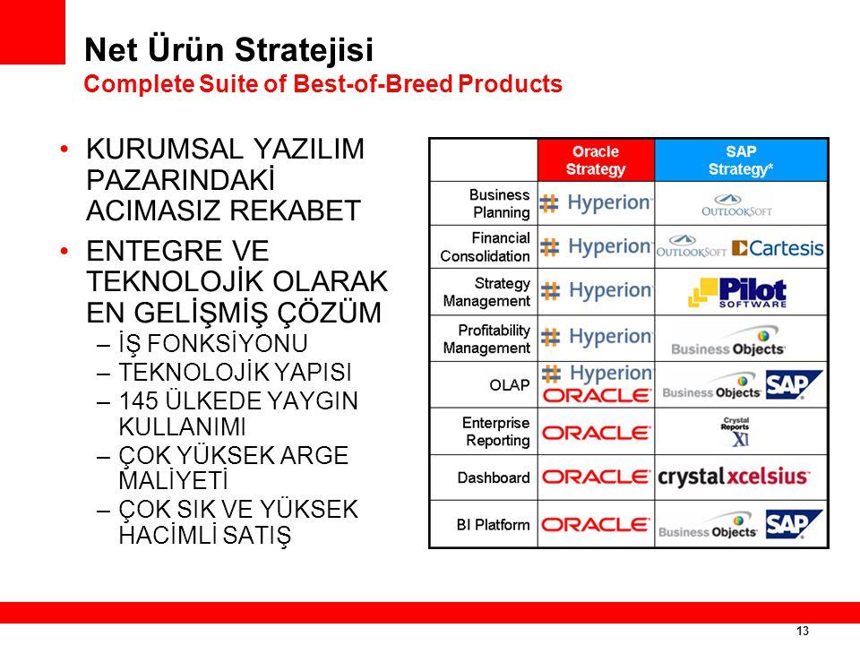 13 Net Ürün Stratejisi Complete Suite of Best-of-Breed Products KURUMSAL YAZILIM PAZARINDAKİ ACIMASIZ REKABET ENTEGRE VE TEKNOLOJİK OLARAK EN GELİŞMİŞ