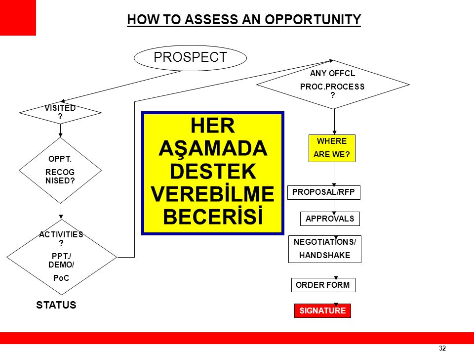 32 HOW TO ASSESS AN OPPORTUNITY PROSPECT VISITED ? OPPT. RECOG NISED? ACTIVITIES ? PPT./ DEMO/ PoC STATUS ANY OFFCL PROC.PROCESS ? WHERE ARE WE? PROPO