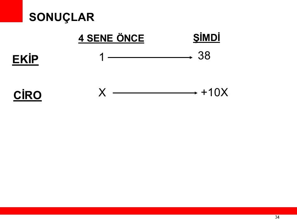 34 SONUÇLAR EKİP 4 SENE ÖNCE CİRO ŞİMDİ 1 X 38 +10X