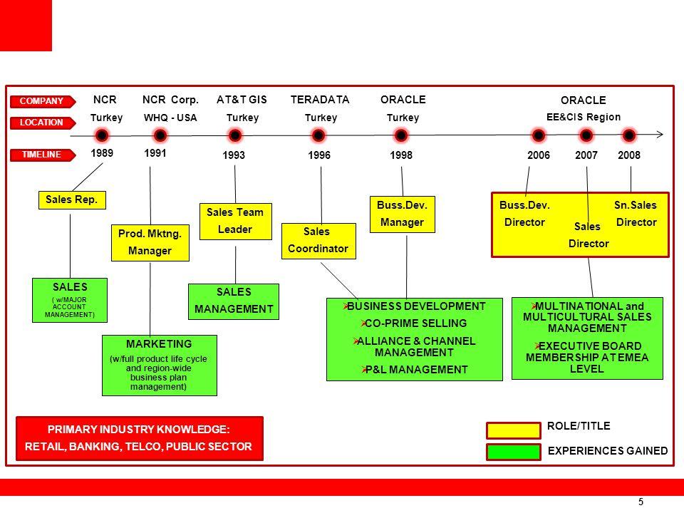 5 NCR Turkey NCR Corp. WHQ - USA AT&T GIS Turkey TERADATA Turkey ORACLE Turkey ORACLE EE&CIS Region 1989 1991 199619982008200720061993 Sales Rep. MARK