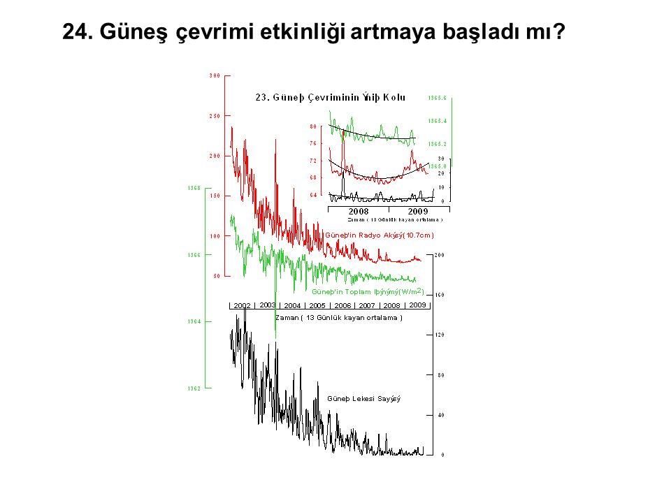 24. Güneş çevrimi etkinliği artmaya başladı mı?