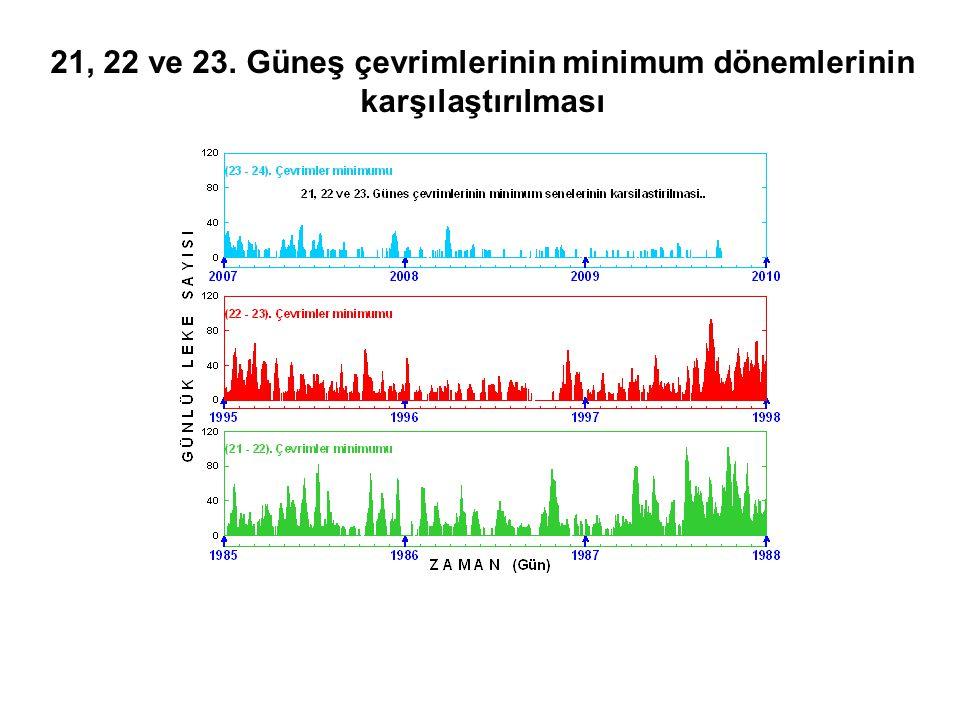 21, 22 ve 23. Güneş çevrimlerinin minimum dönemlerinin karşılaştırılması