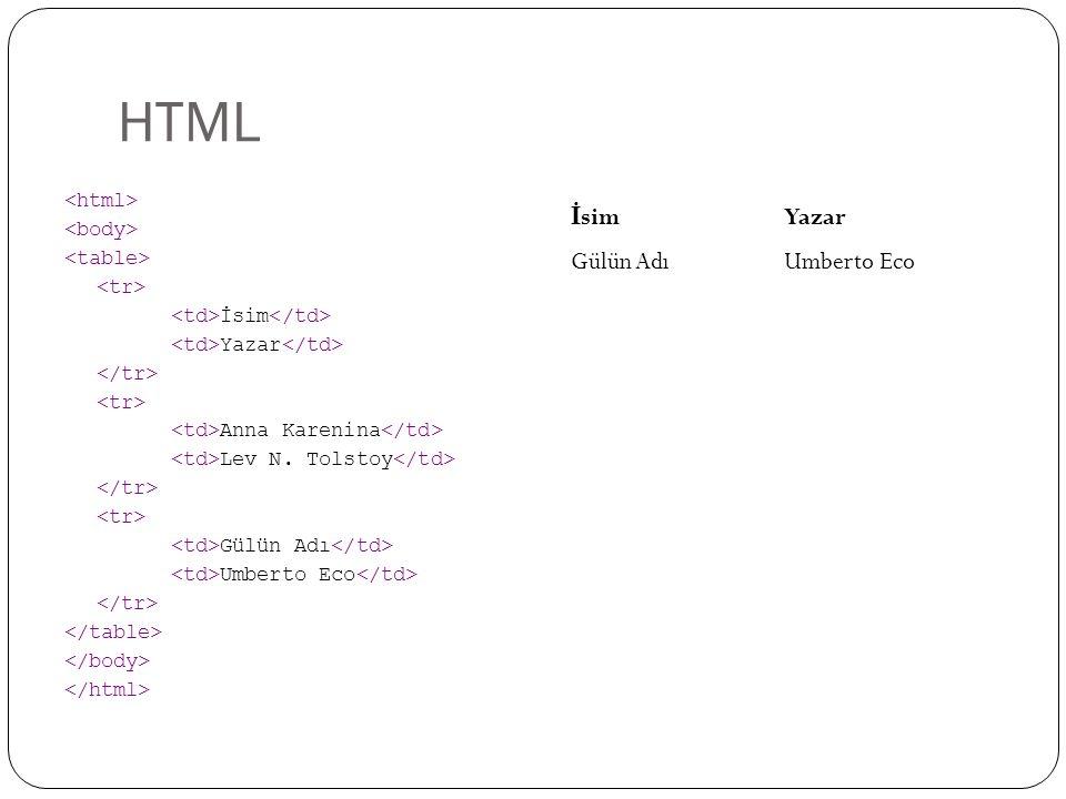 HTML İsim Yazar Anna Karenina Lev N. Tolstoy Gülün Adı Umberto Eco İ simYazar Gülün AdıUmberto Eco