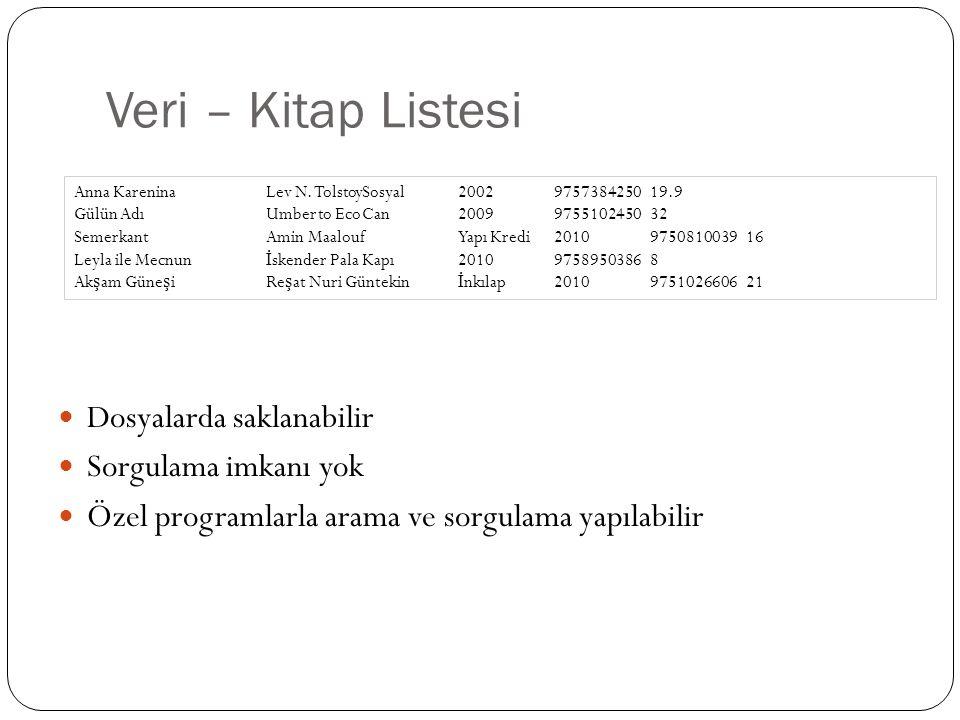 Veri – Kitap Listesi Dosyalarda saklanabilir Sorgulama imkanı yok Özel programlarla arama ve sorgulama yapılabilir Anna KareninaLev N. TolstoySosyal20