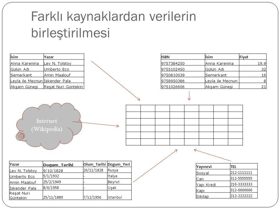 Text ve Yapılandırılmış Verilerin Birleştirilmesi Yapılandırılmı ş Veri Veritabanları Yapılandırılmamı ş Veri Dokümanlar Yarı Yapılandırılmı ş Veri www