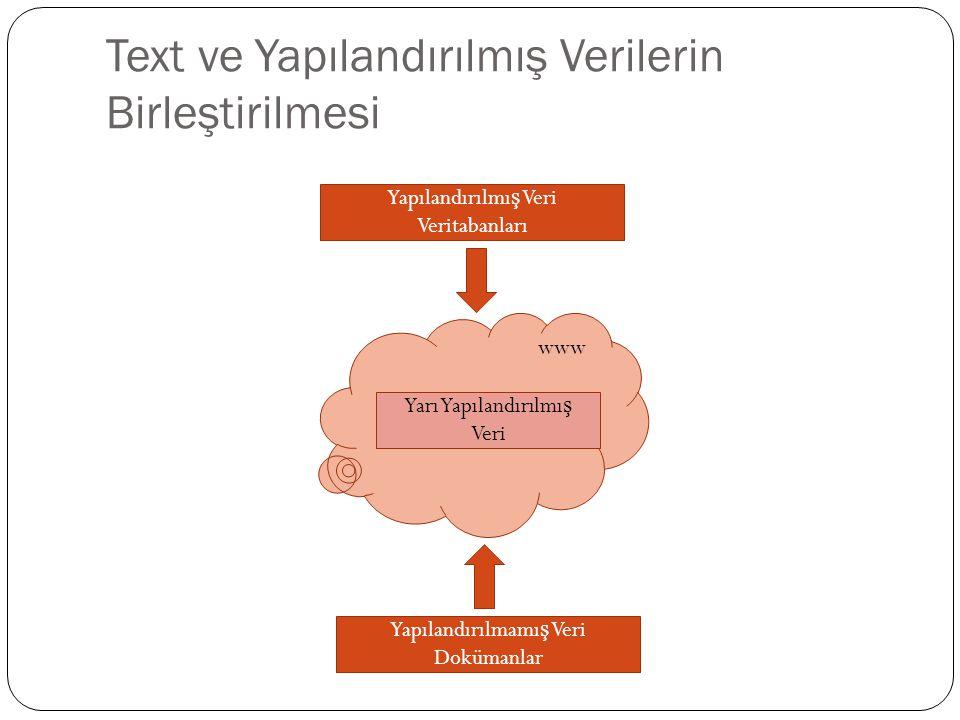 Text ve Yapılandırılmış Verilerin Birleştirilmesi Yapılandırılmı ş Veri Veritabanları Yapılandırılmamı ş Veri Dokümanlar Yarı Yapılandırılmı ş Veri ww