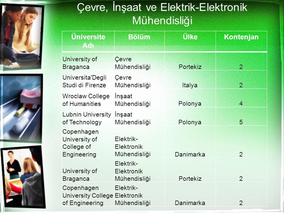 Çevre, İnşaat ve Elektrik-Elektronik Mühendisliği Üniversite Adı BölümÜlkeKontenjan University of Braganca Çevre MühendisliğiPortekiz2 Universita'Degl