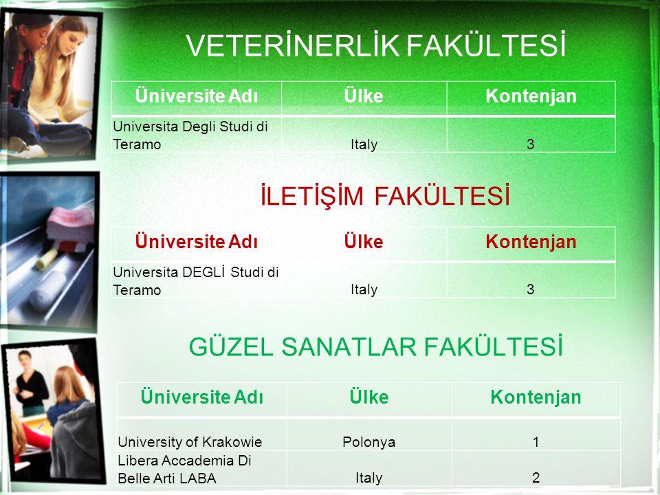 VETERİNERLİK FAKÜLTESİ Üniversite AdıÜlkeKontenjan Universita Degli Studi di TeramoItaly3 İLETİŞİM FAKÜLTESİ Üniversite AdıÜlkeKontenjan Universita DE