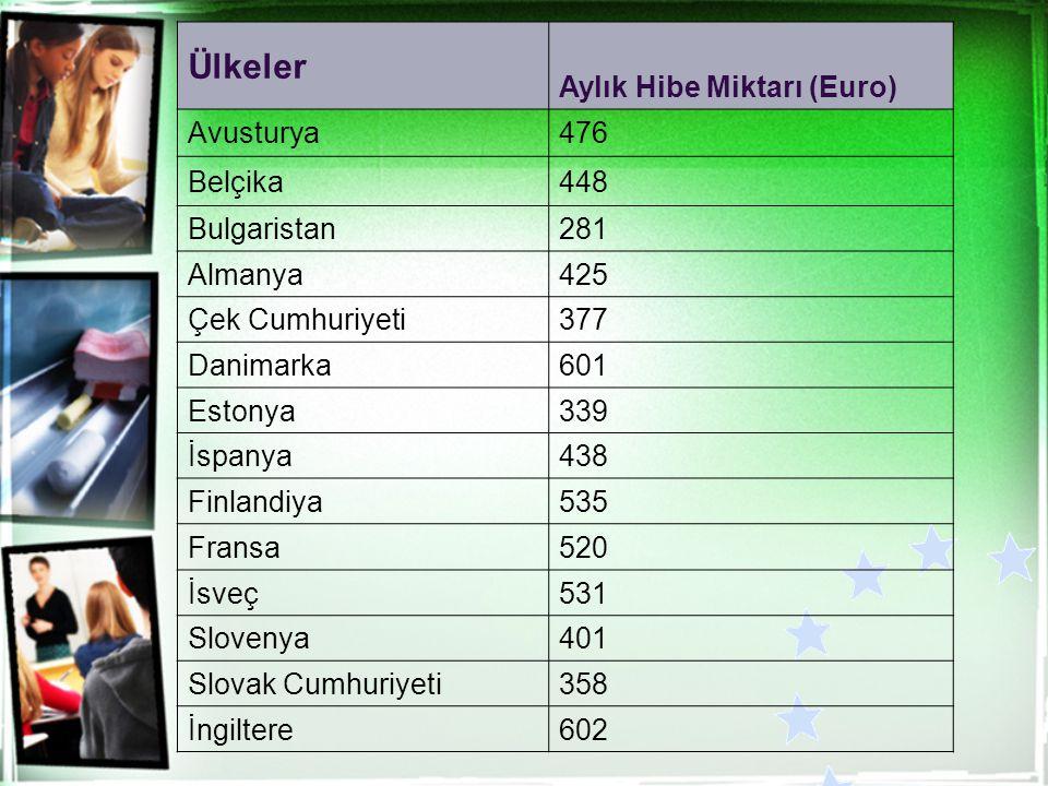 Ülkeler Aylık Hibe Miktarı (Euro) Avusturya476 Belçika448 Bulgaristan281 Almanya425 Çek Cumhuriyeti377 Danimarka601 Estonya339 İspanya438 Finlandiya53