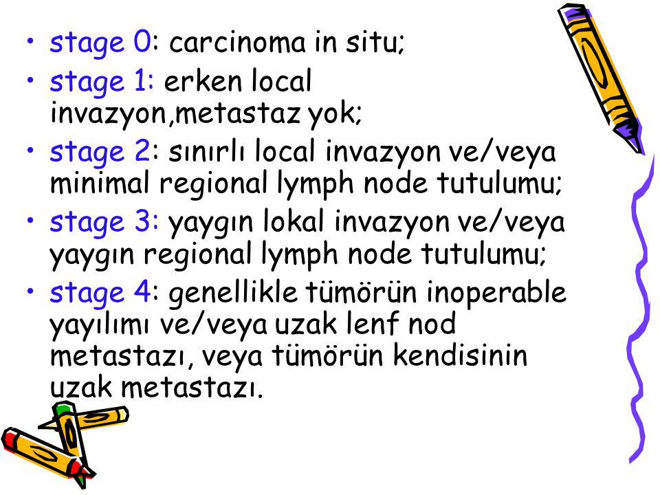 stage 0: carcinoma in situ; stage 1: erken local invazyon,metastaz yok; stage 2: sınırlı local invazyon ve/veya minimal regional lymph node tutulumu; stage 3: yaygın lokal invazyon ve/veya yaygın regional lymph node tutulumu; stage 4: genellikle tümörün inoperable yayılımı ve/veya uzak lenf nod metastazı, veya tümörün kendisinin uzak metastazı.