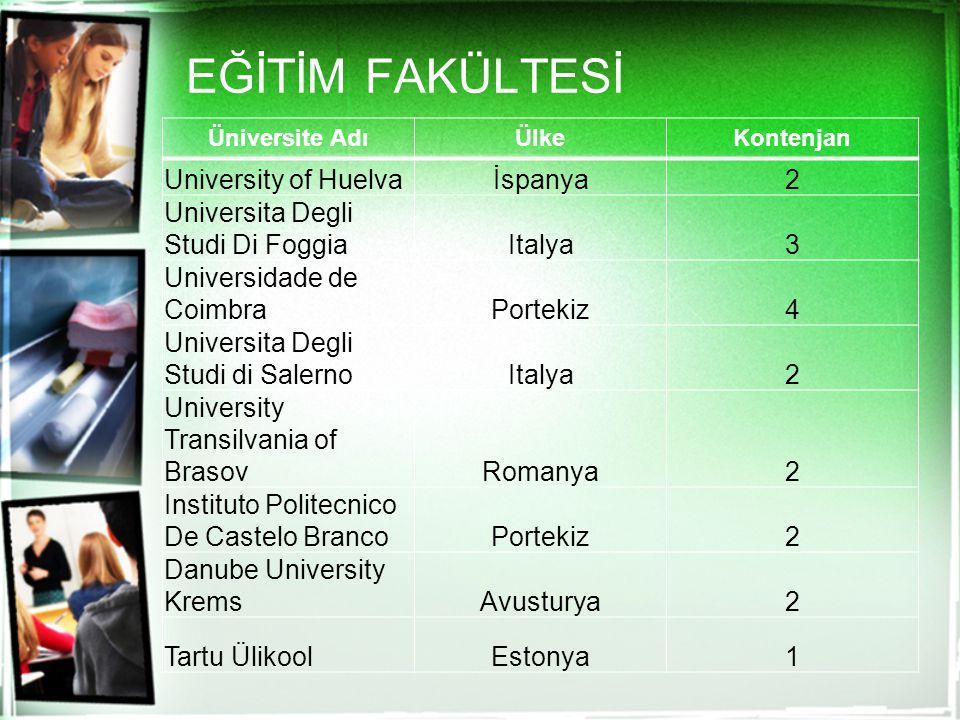 EĞİTİM FAKÜLTESİ Üniversite AdıÜlkeKontenjan University of Huelvaİspanya2 Universita Degli Studi Di FoggiaItalya3 Universidade de CoimbraPortekiz4 Uni