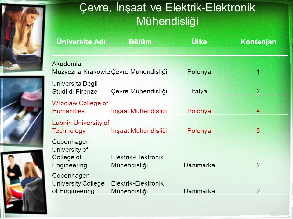 Çevre, İnşaat ve Elektrik-Elektronik Mühendisliği Üniversite AdıBölümÜlkeKontenjan Akademia Muzyczna KrakowieÇevre MühendisliğiPolonya1 Universita Degli Studi di FirenzeÇevre MühendisliğiItalya2 Wroclaw College of Humanitiesİnşaat MühendisliğiPolonya4 Lubnin University of Technologyİnşaat MühendisliğiPolonya5 Copenhagen University of College of Engineering Elektrik-Elektronik MühendisliğiDanimarka2 Copenhagen University College of Engineering Elektrik-Elektronik MühendisliğiDanimarka2