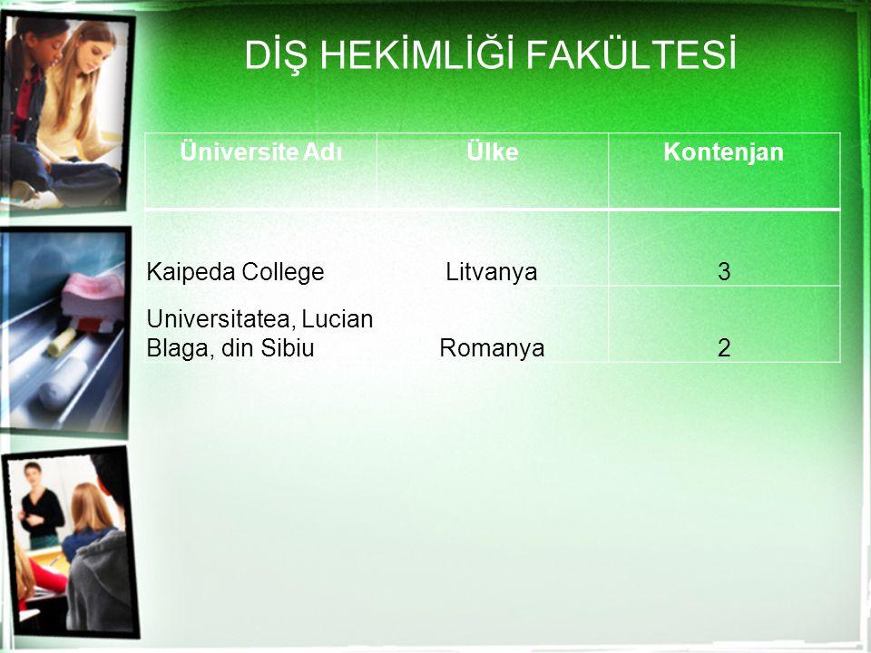 DİŞ HEKİMLİĞİ FAKÜLTESİ Üniversite AdıÜlkeKontenjan Kaipeda CollegeLitvanya3 Universitatea, Lucian Blaga, din SibiuRomanya2