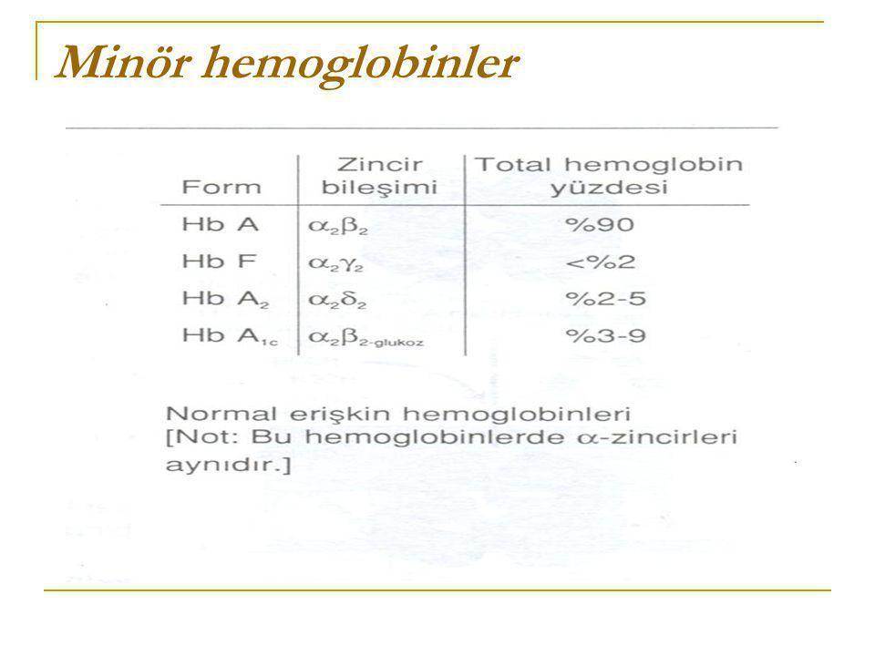 Minör hemoglobinler