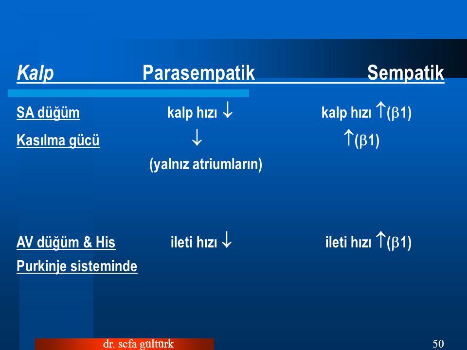 dr. sefa gültürk50 Kalp Parasempatik Sempatik SA düğüm kalp hızı  kalp hızı  (  1) Kasılma gücü   (  1) (yalnız atriumların) AV düğüm & His ilet