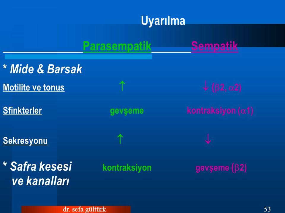 dr. sefa gültürk53 Uyarılma Parasempatik Sempatik * Mide & Barsak Motilite ve tonus  (  2,  2) Sfinkterler gevşeme kontraksiyon (  1) Sekresyonu