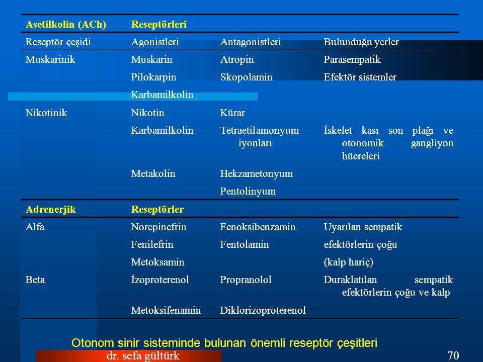 dr. sefa gültürk70 Asetilkolin (ACh)Reseptörleri Reseptör çeşidiAgonistleriAntagonistleriBulunduğu yerler MuskarinikMuskarinAtropinParasempatik Piloka