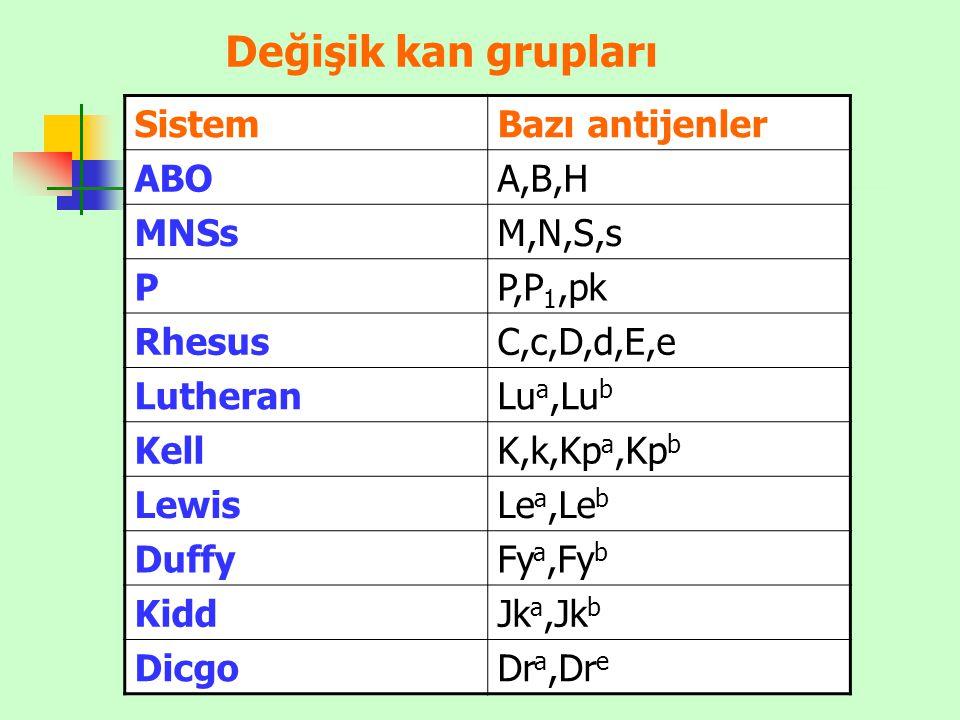 SistemBazı antijenler ABOA,B,H MNSsM,N,S,s PP,P 1,pk RhesusC,c,D,d,E,e LutheranLu a,Lu b KellK,k,Kp a,Kp b LewisLe a,Le b DuffyFy a,Fy b KiddJk a,Jk b
