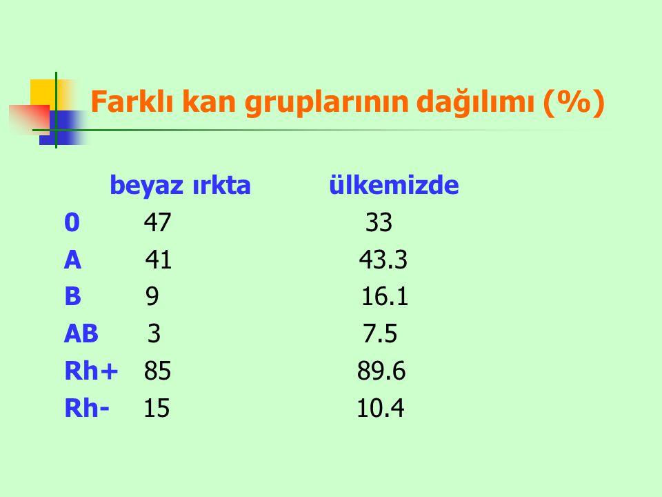 Farklı kan gruplarının dağılımı (%) beyaz ırkta ülkemizde 0 47 33 A 41 43.3 B 9 16.1 AB 3 7.5 Rh+ 85 89.6 Rh- 15 10.4