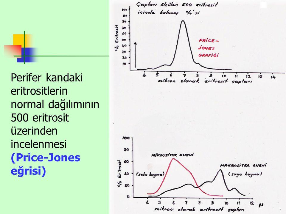 Eritrosit tipleri-2 Eritrositlerin kalınlığının çap uzunluğuna oranı sferik indeksi verir.
