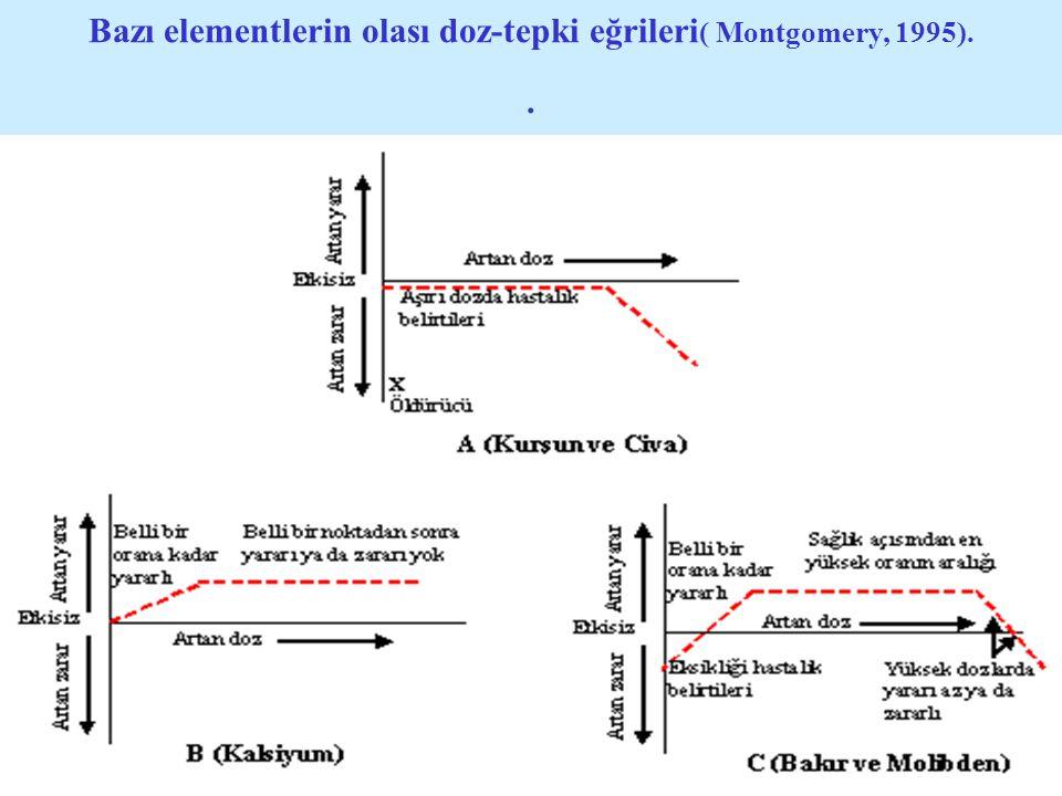 Bazı elementlerin olası doz-tepki eğrileri ( Montgomery, 1995)..